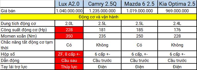 so sánh khả năng vận hành của VinFast Lux A2.0 với các đối thu